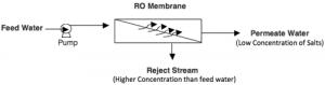ro-membrane-diagram